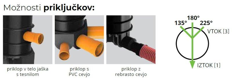ROTO-Kanalizacijski-jaški-RoShaft-DN600-3-1-moznosti-prikljuckov