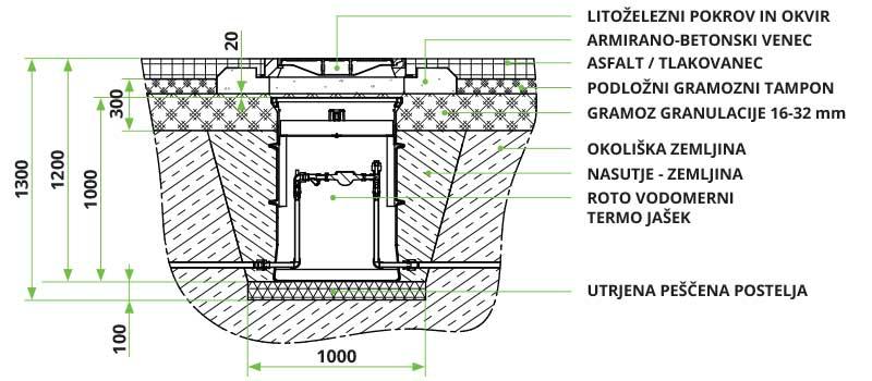 ROTO navodila za vgradnjo vodomernega termo jaška povozne površine