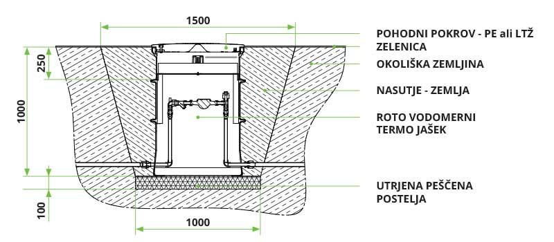 ROTO navodila za vgradnjo vodomernega termo jaška