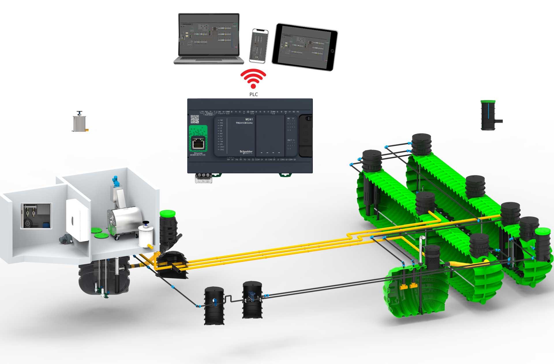 ROTO sistemi za daljinski nadzor in upravljanje