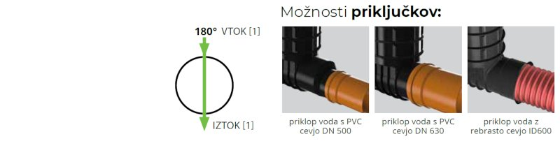 ROTO-Kanalizacijski-jaški-RoShaft-DN1000-1-1-2-moznosti-prikljuckov