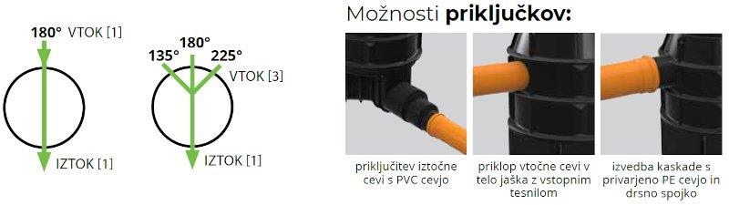 ROTO-Kanalizacijski-jaški-RoShaft-DN1000-11-31-moznosti-prikljuckov