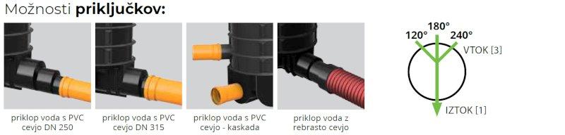 ROTO-Kanalizacijski-jaški-RoShaft-DN1000-3-1-moznosti-prikljuckov