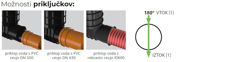 ROTO-Kanalizacijski-jaški-RoShaft-DN800-1-1-2-moznosti-prikljuckov