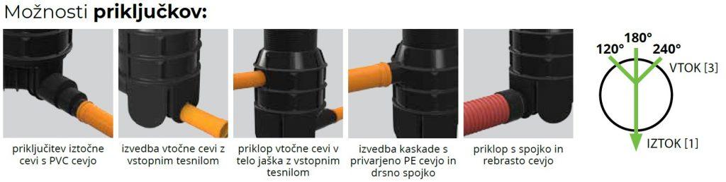 ROTO-Kanalizacijski-jaški-RoShaft-DN800-3-1-moznosti-prikljuckov