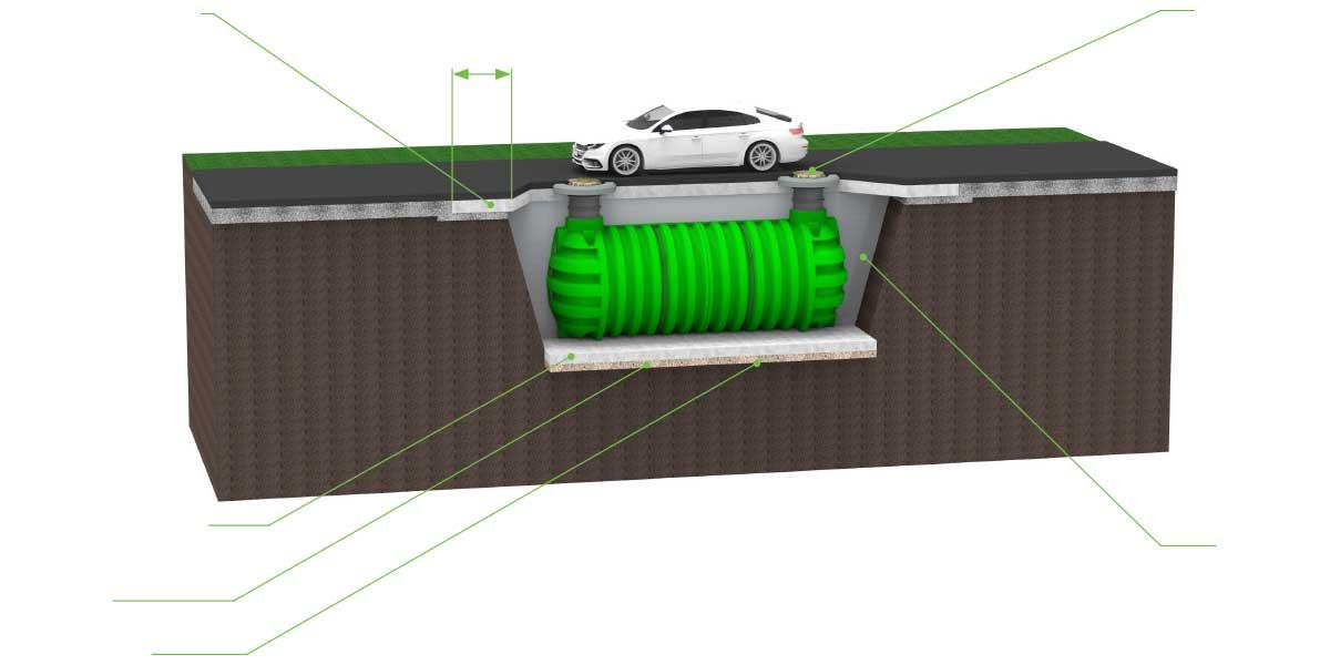 ROTO rezervoarji za deževnico hranilniki vode navodila za vkop rezervoarja povozne površine